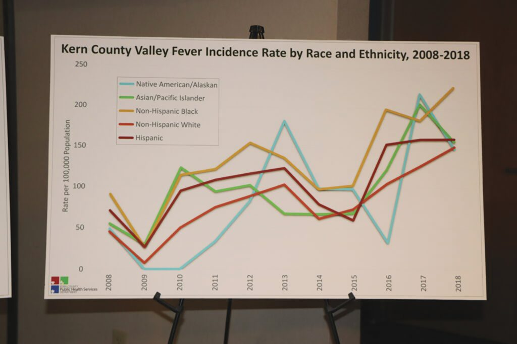 Data Shows Valley Fever Cases in Kern Increase for the Fourth Year in a Row