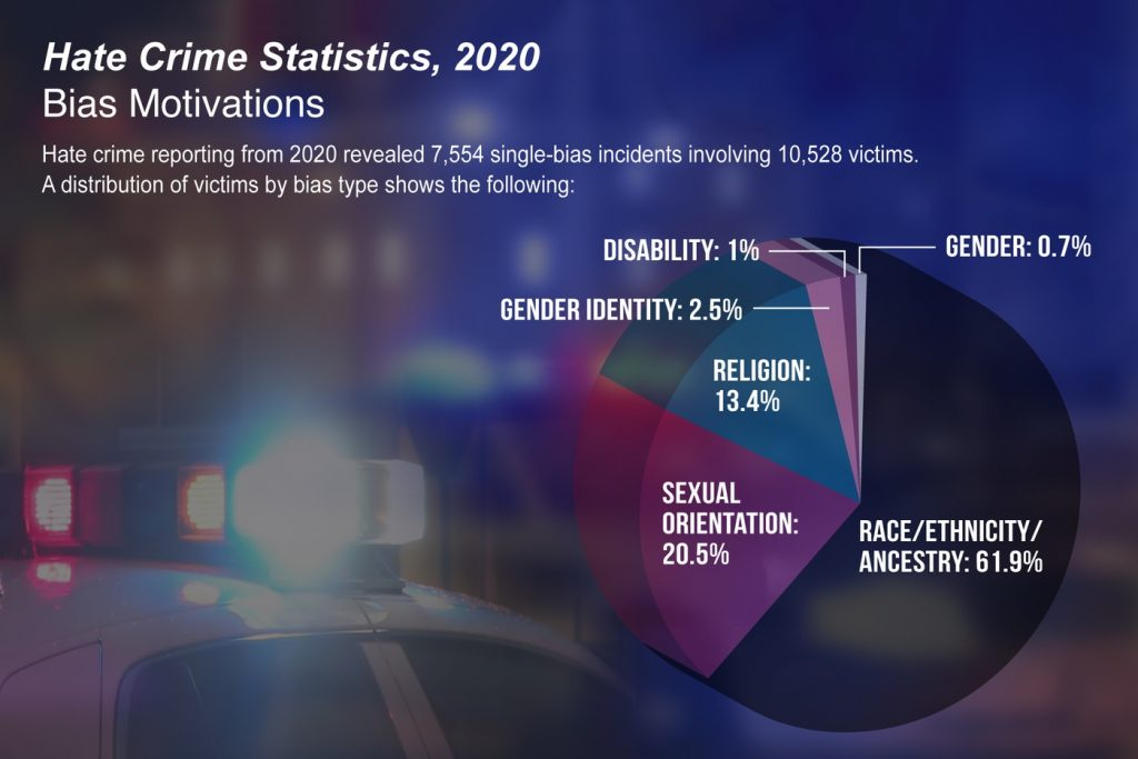 FBI Reports Sharp Rise in Hate Crimes Targeting Black and Asian People